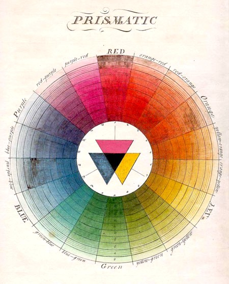 A shaded colour wheel from the pen of British entomologist Moses Harris, featured in his The Natural System of Colours (1766)