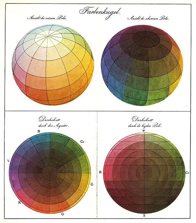 "Philipp Otto Runge's Color Sphere (Die Farbenkugel). The top two images show the surface of the sphere, while the bottom two show horizontal and vertical cross sections. ""Ansicht"" is ""Perspective""; ""Durchschnitt"" is ""Cut-out""."